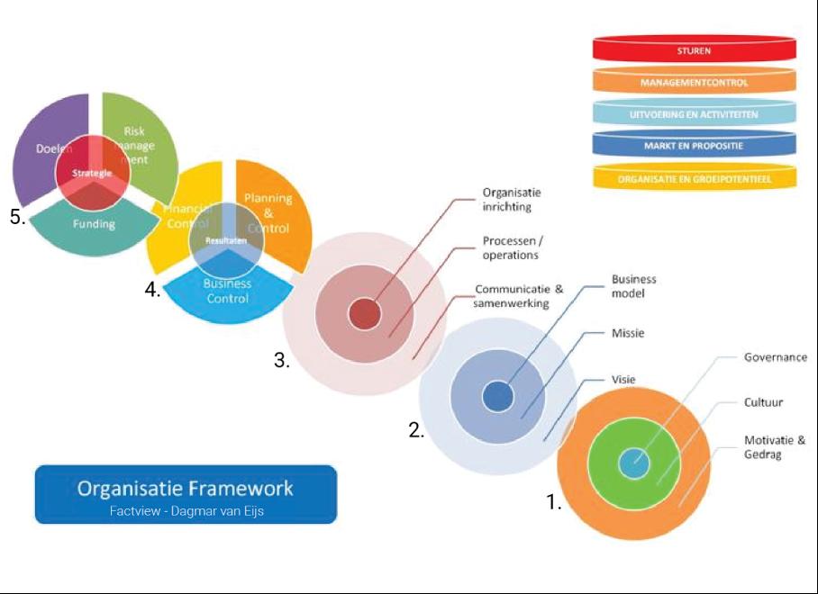 Organisatie Framework
