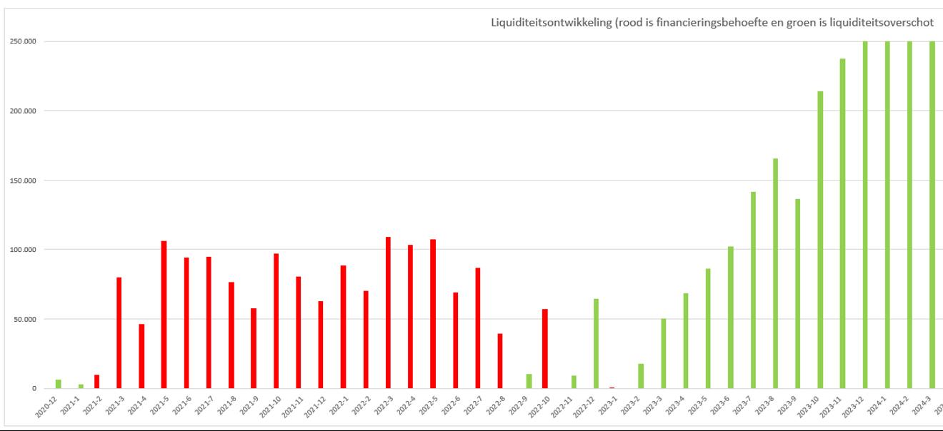 liquiditeitsprognose